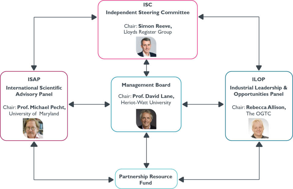 Structure of the ORCA Hub Advisory Groups