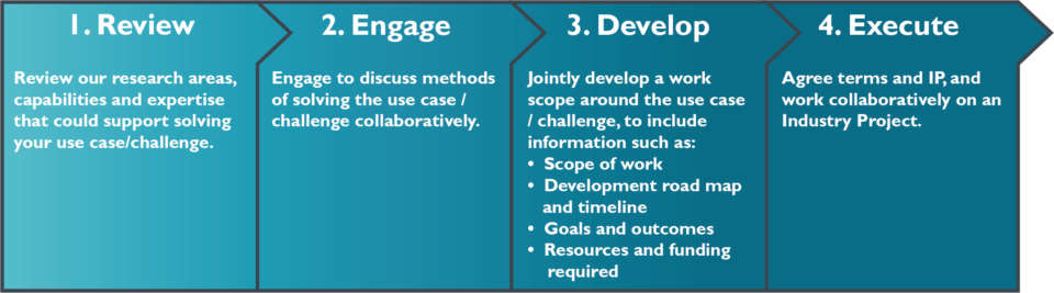 Collaborative Industry Project process