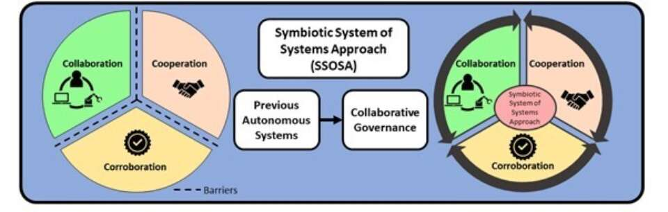 The identified barriers in achieving trustworthy autonomous systems