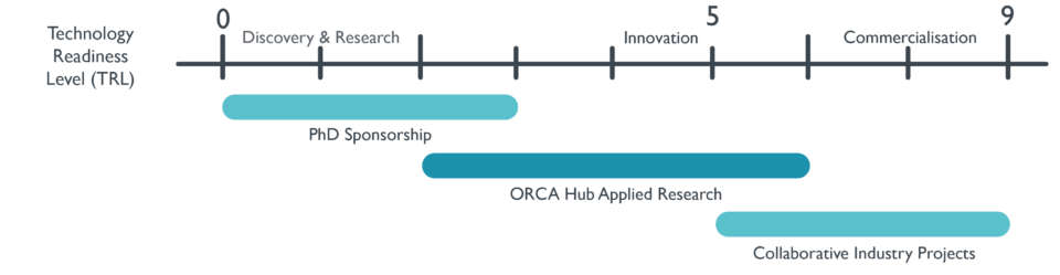 Levels of engagement with ORCA