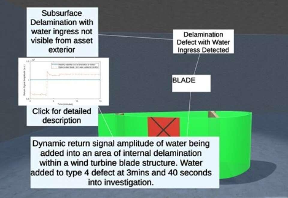 Asset integrity dashboard